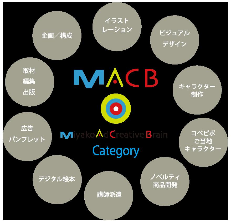 Miyako Ad Creative Brain Category イラストレーション ビジュアルデザイン キャラクター制作 コベピポご当地キャラクター ノベルティ商品開発 講師派遣 デジタル絵本 広告パンフレット 取材編集出版 企画/構成