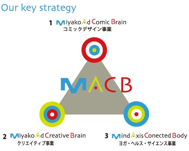 Our key strategy 1 Miyako Ad Comic Brain コミックデザイン事業 2 Miyako Ad Creative Brain クリエイティブ事業 3 Mind Axisis Conected Body ヨガ・ヘルス・サイエンス事業